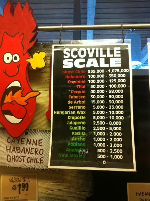 3. A version of the ever changing Scoville Scale when the Ghost Pepper Bhut Jolokia was hottest.