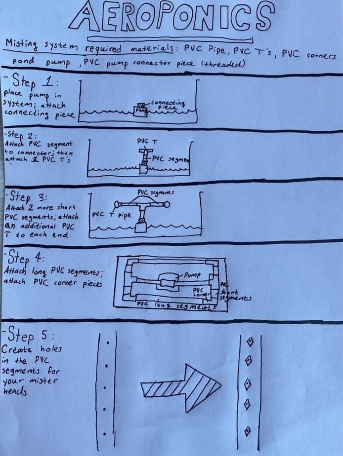 4. Aeroponic Setup
